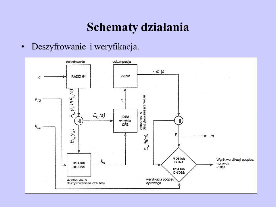 Schematy działania Deszyfrowanie i weryfikacja.