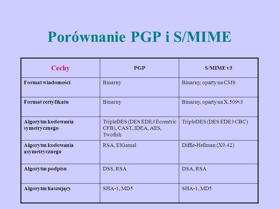 Porównanie PGP i S/MIME