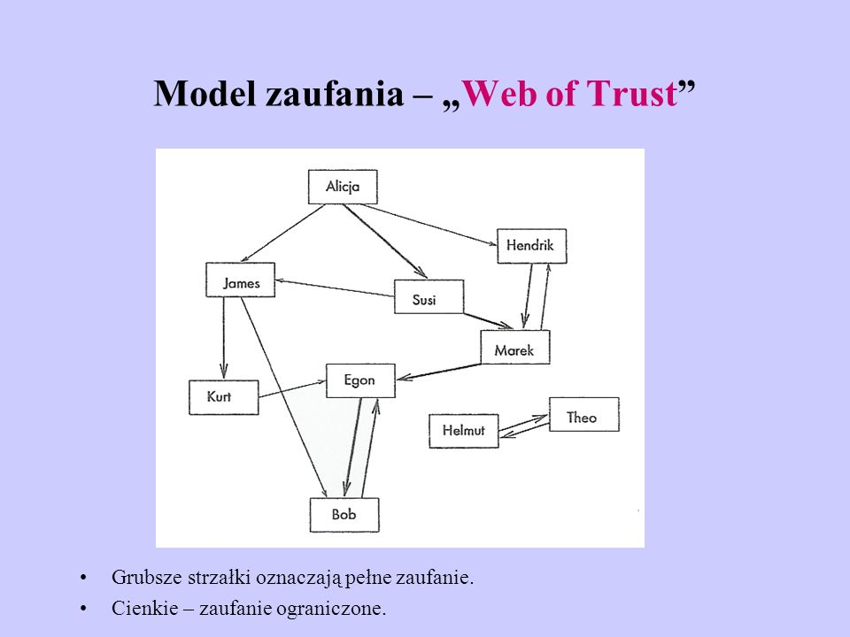 "Model zaufania – ""Web of Trust"