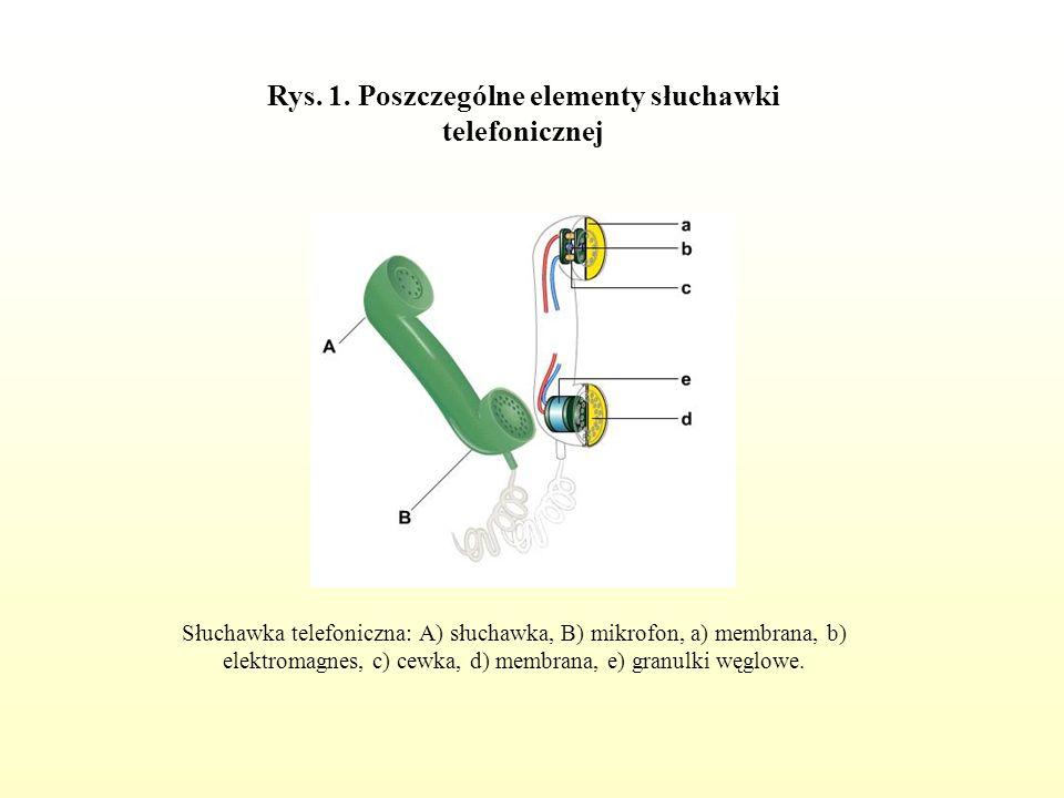 Rys. 1. Poszczególne elementy słuchawki telefonicznej