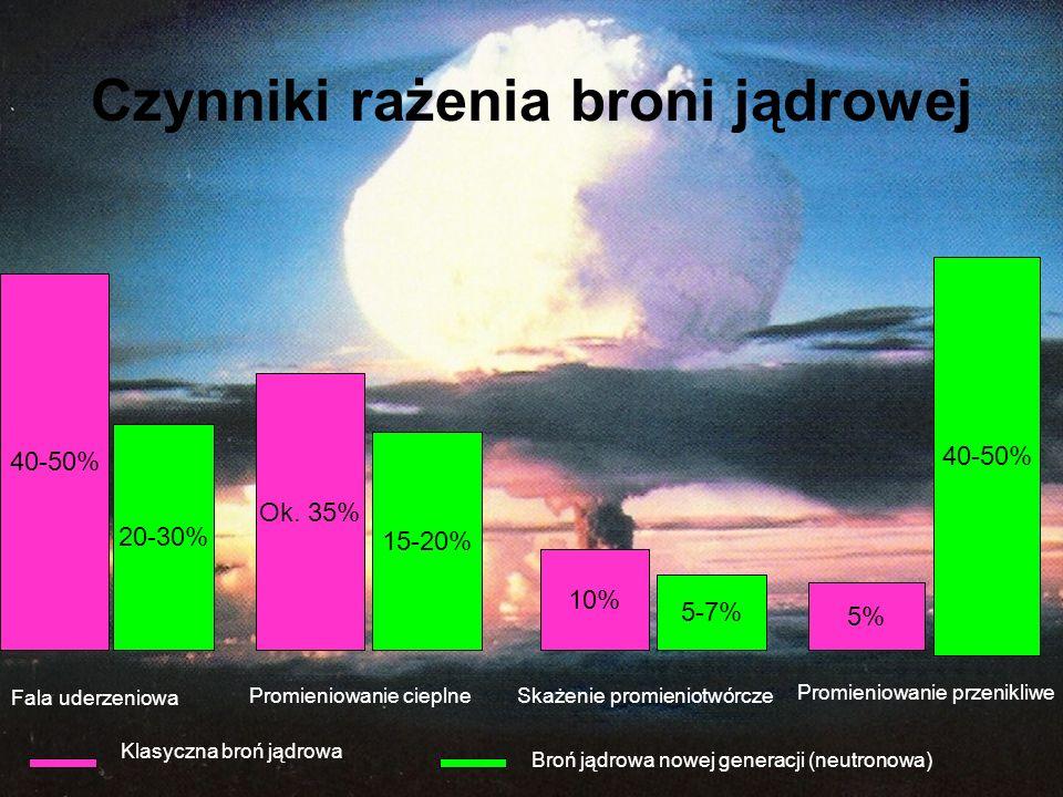 Czynniki rażenia broni jądrowej