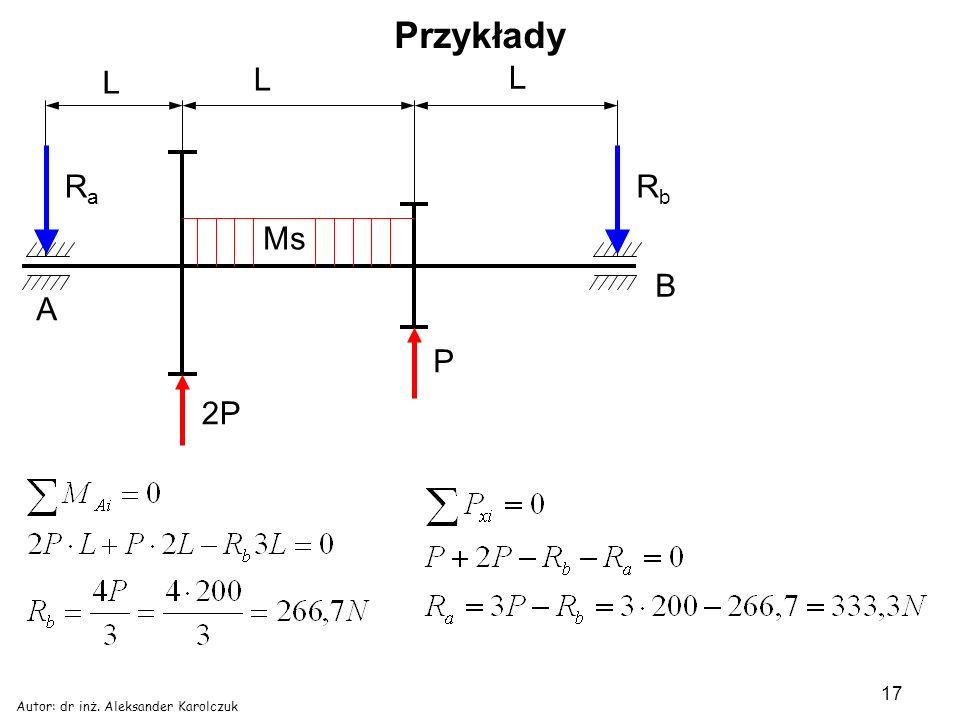 Przykłady L 2P P Ms Ra Rb A B Autor: dr inż. Aleksander Karolczuk
