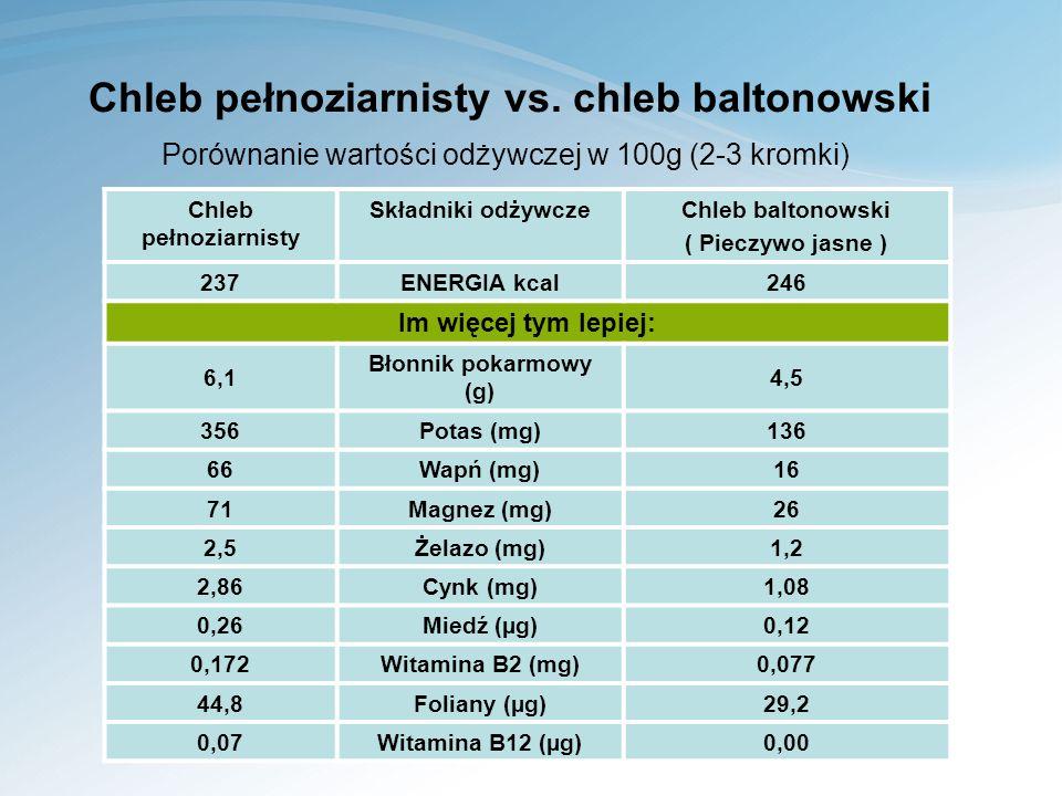 Chleb pełnoziarnisty vs. chleb baltonowski