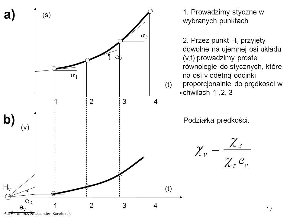 a) b) 1. Prowadzimy styczne w wybranych punktach (s) a3