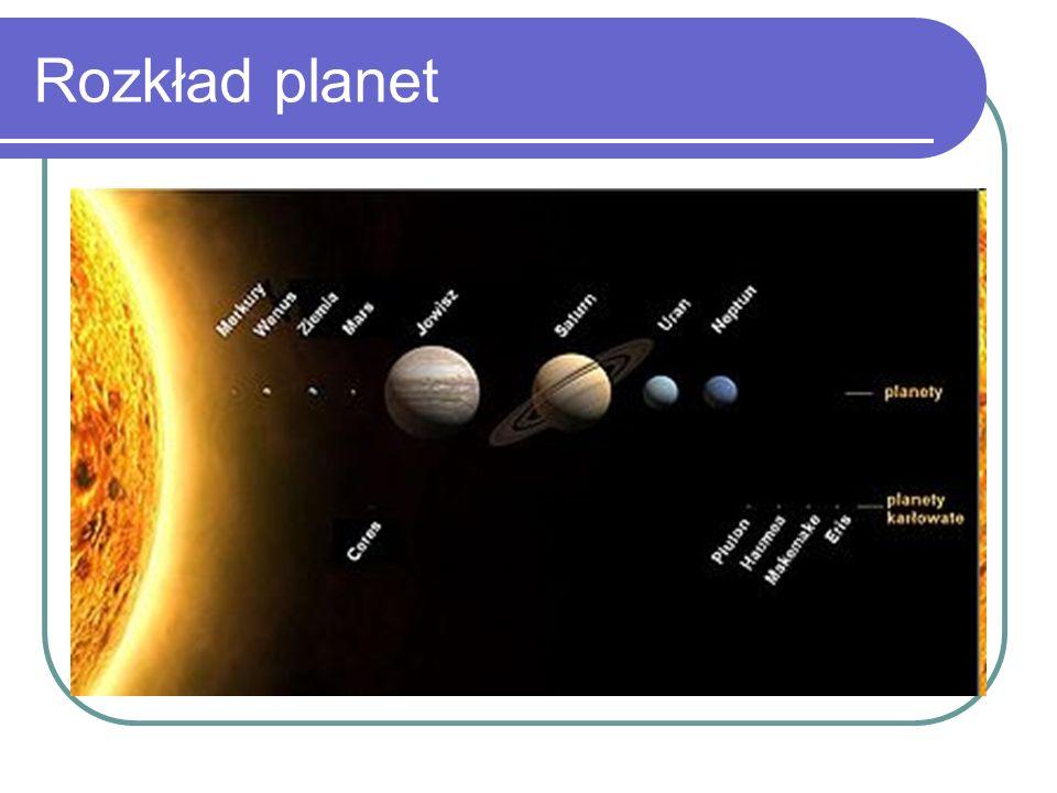 Rozkład planet