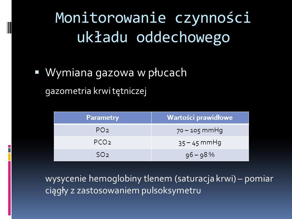 Monitorowanie czynności układu oddechowego