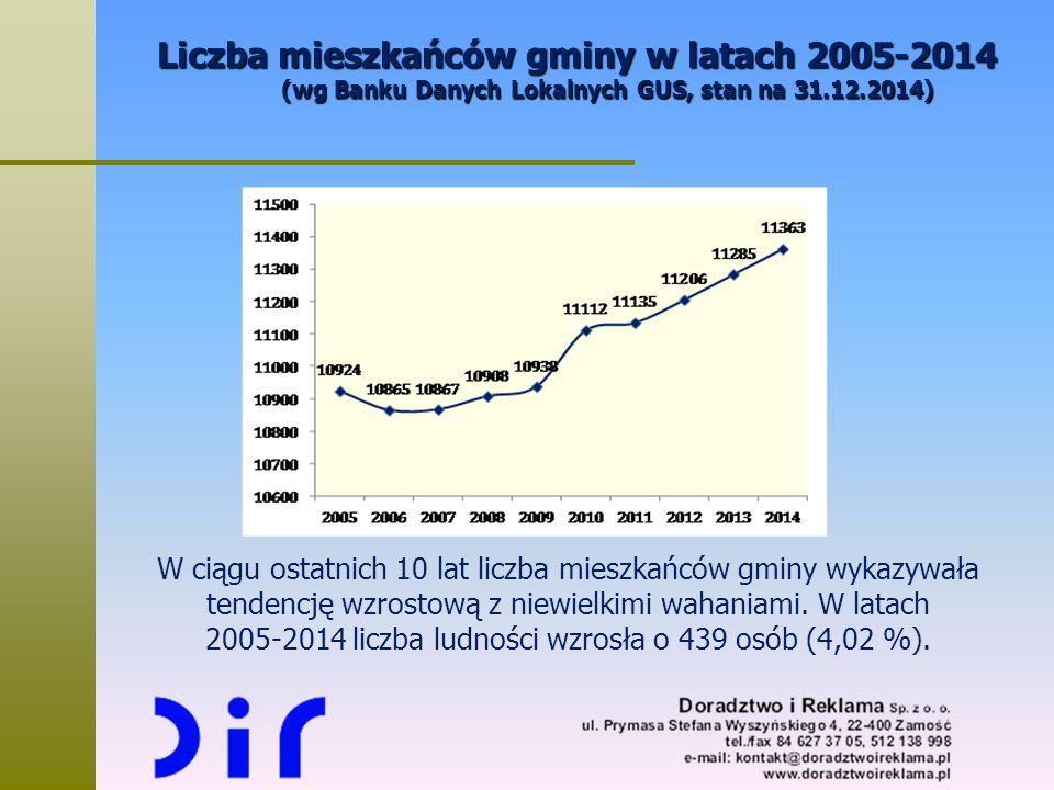 Liczba mieszkańców gminy w latach 2005-2014 (wg Banku Danych Lokalnych GUS, stan na 31.12.2014)