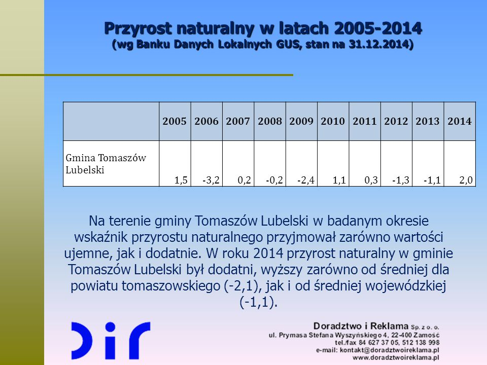 Przyrost naturalny w latach 2005-2014 (wg Banku Danych Lokalnych GUS, stan na 31.12.2014)