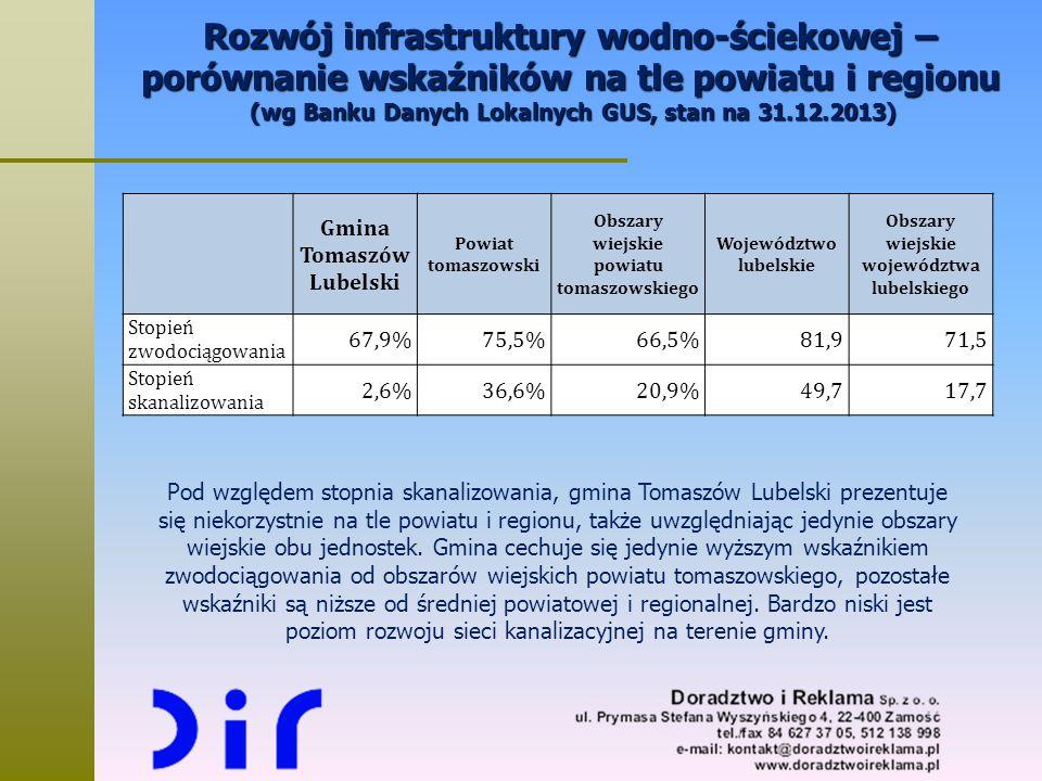Rozwój infrastruktury wodno-ściekowej – porównanie wskaźników na tle powiatu i regionu (wg Banku Danych Lokalnych GUS, stan na 31.12.2013)