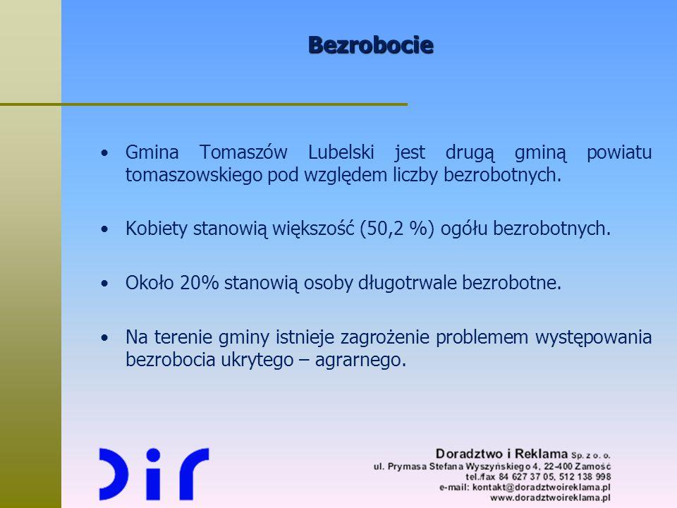 Bezrobocie Gmina Tomaszów Lubelski jest drugą gminą powiatu tomaszowskiego pod względem liczby bezrobotnych.