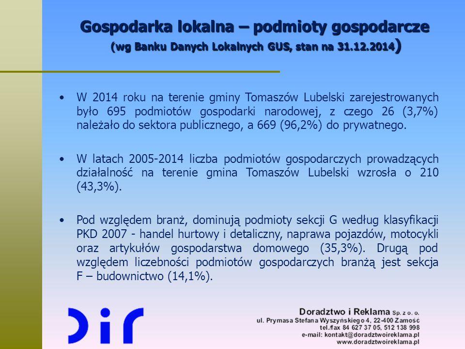 Gospodarka lokalna – podmioty gospodarcze (wg Banku Danych Lokalnych GUS, stan na 31.12.2014)