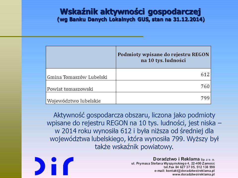 Podmioty wpisane do rejestru REGON na 10 tys. ludności