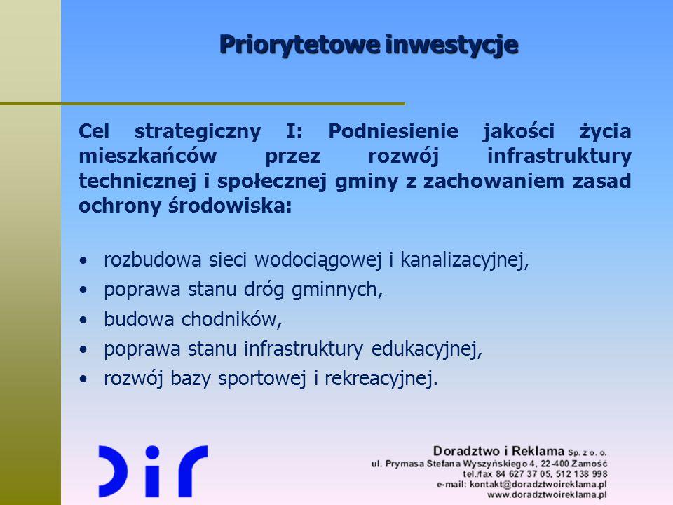 Priorytetowe inwestycje