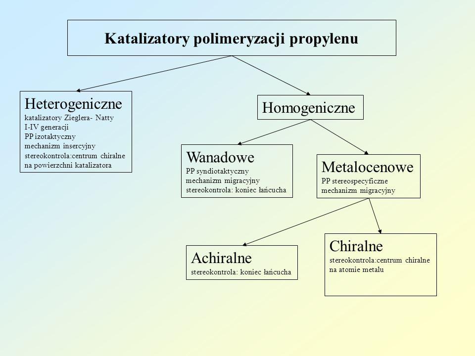 Katalizatory polimeryzacji propylenu