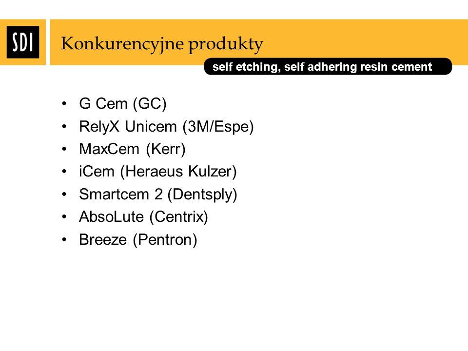 Konkurencyjne produkty