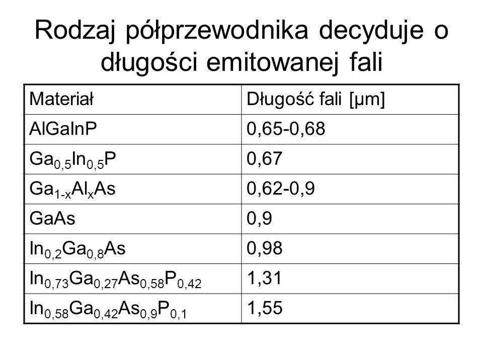 Rodzaj półprzewodnika decyduje o długości emitowanej fali