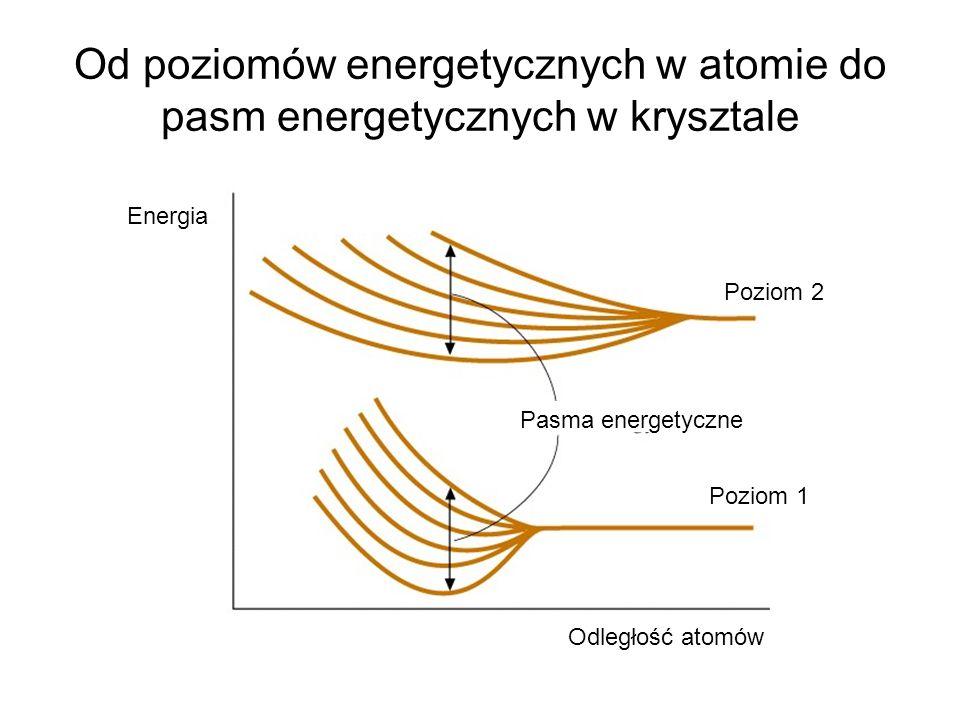 Od poziomów energetycznych w atomie do pasm energetycznych w krysztale