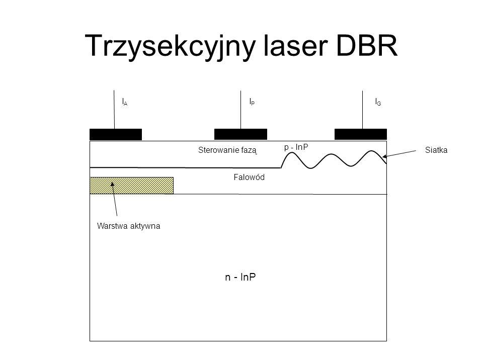 Trzysekcyjny laser DBR