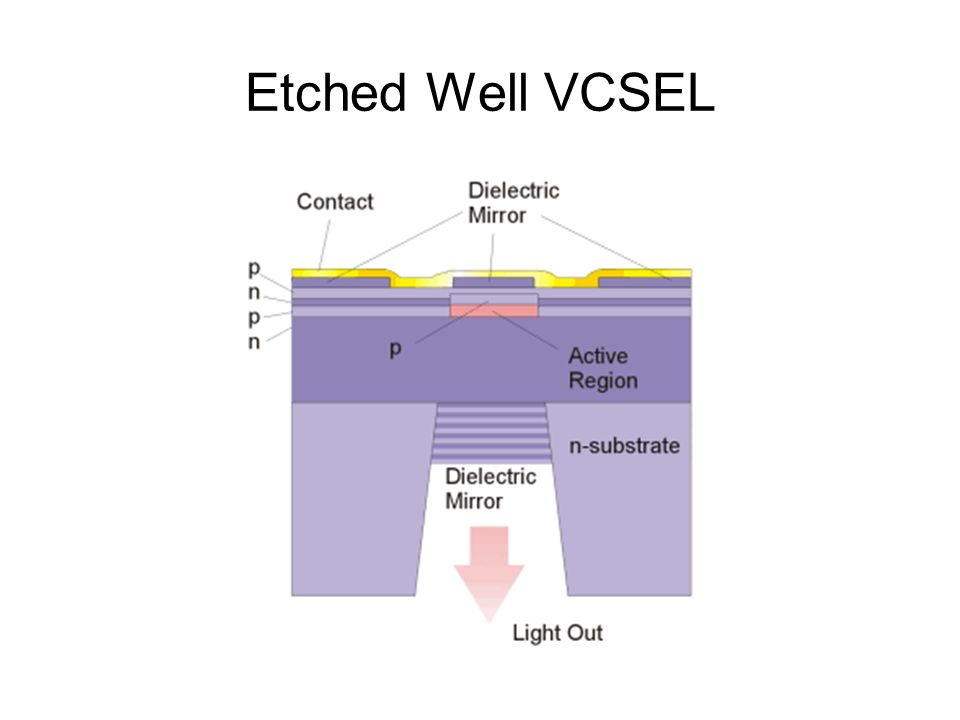 Etched Well VCSEL