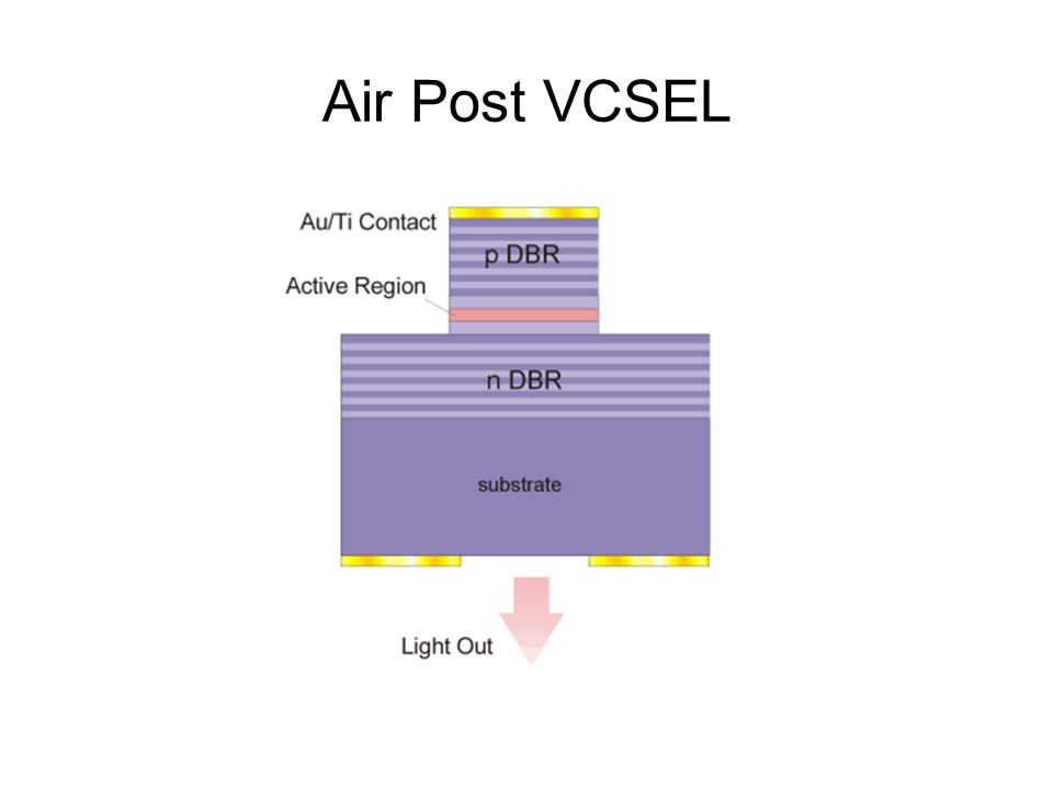 Air Post VCSEL