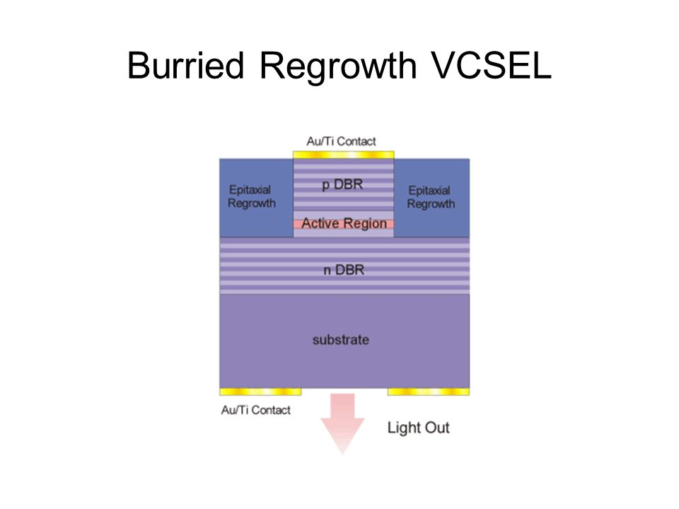 Burried Regrowth VCSEL