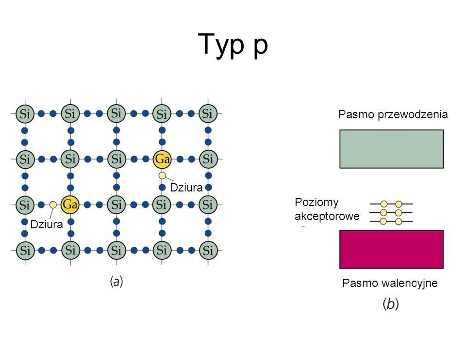 Typ p Pasmo walencyjne Pasmo przewodzenia Poziomy akceptorowe Dziura