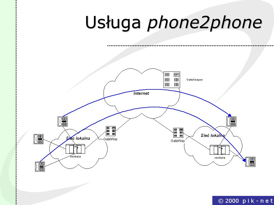 Usługa phone2phone © 2000 p i k - n e t