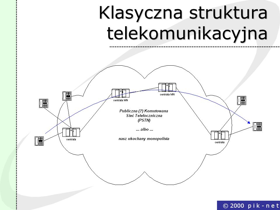 Klasyczna struktura telekomunikacyjna