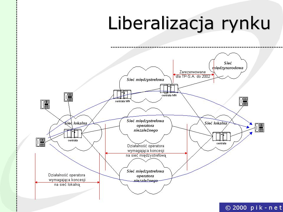 Liberalizacja rynku © 2000 p i k - n e t