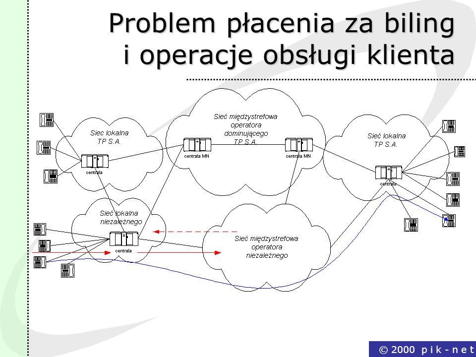 Problem płacenia za biling i operacje obsługi klienta
