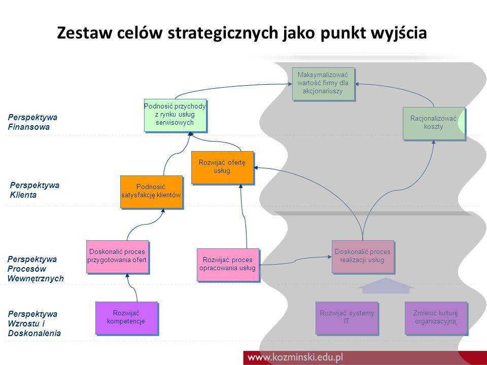 Zestaw celów strategicznych jako punkt wyjścia