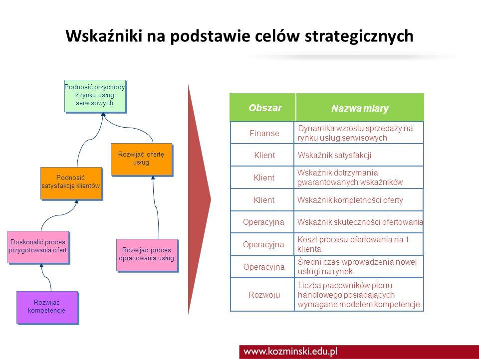 Wskaźniki na podstawie celów strategicznych