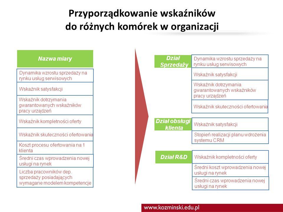 Przyporządkowanie wskaźników do różnych komórek w organizacji