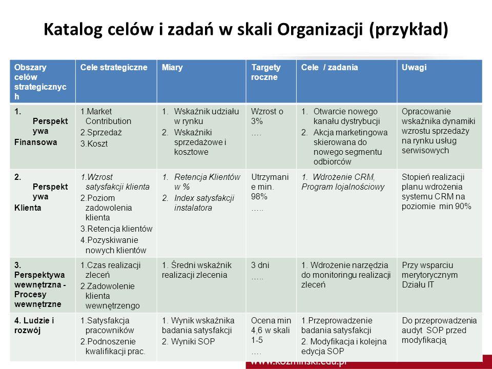 Katalog celów i zadań w skali Organizacji (przykład)