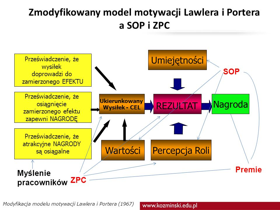 Zmodyfikowany model motywacji Lawlera i Portera a SOP i ZPC