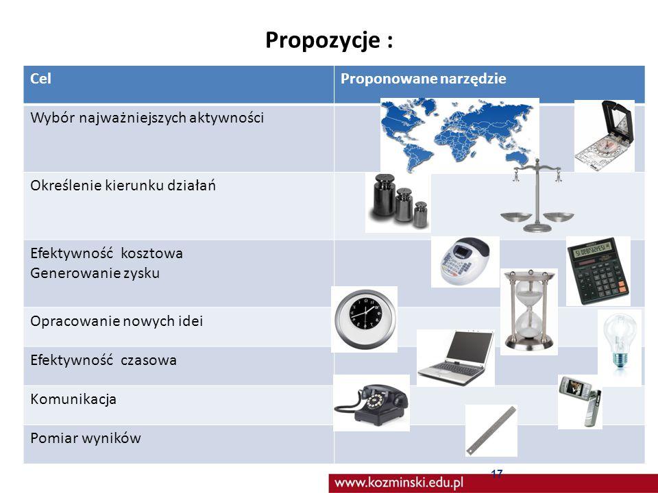 Propozycje : Cel Proponowane narzędzie