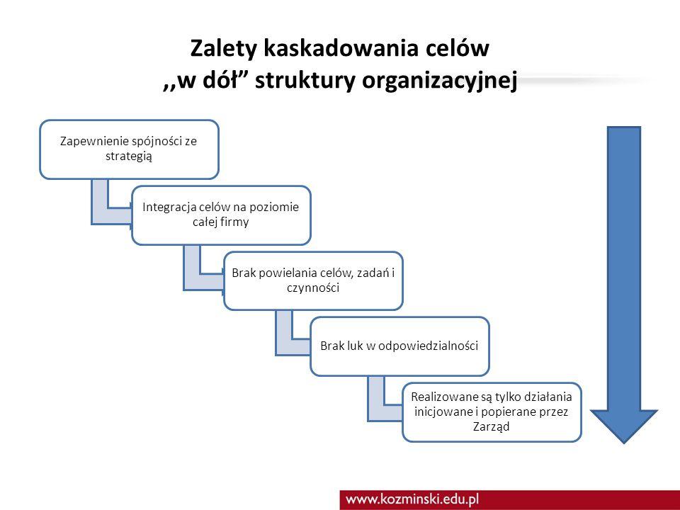 Zalety kaskadowania celów ,,w dół struktury organizacyjnej