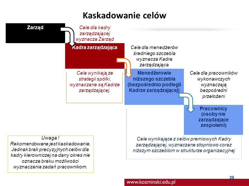 Kaskadowanie celów Zarząd Cele dla kadry zarządzającej wyznacza Zarząd