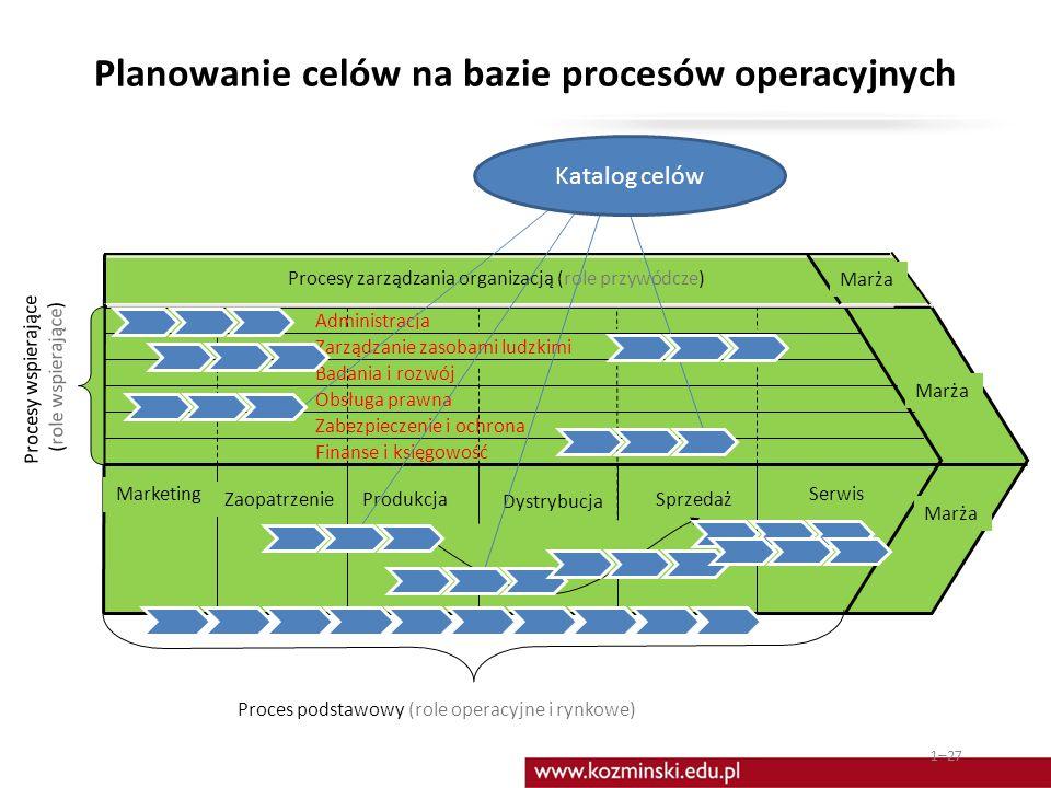 Planowanie celów na bazie procesów operacyjnych