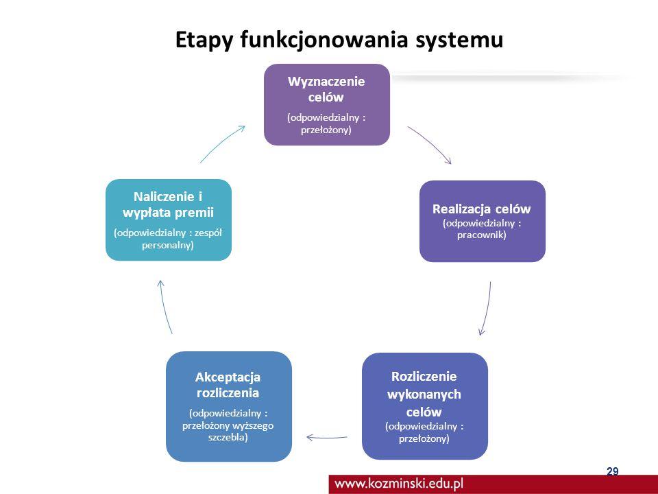 Etapy funkcjonowania systemu