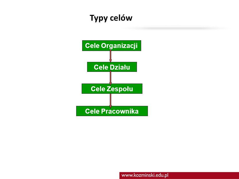 Typy celów Cele Organizacji Cele Działu Cele Zespołu Cele Pracownika