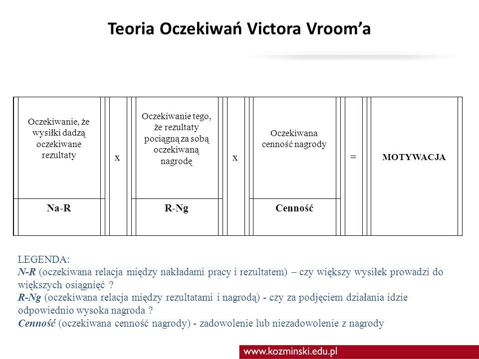 Teoria Oczekiwań Victora Vroom'a