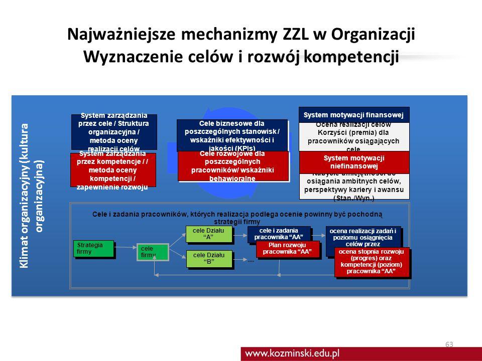 Najważniejsze mechanizmy ZZL w Organizacji Wyznaczenie celów i rozwój kompetencji
