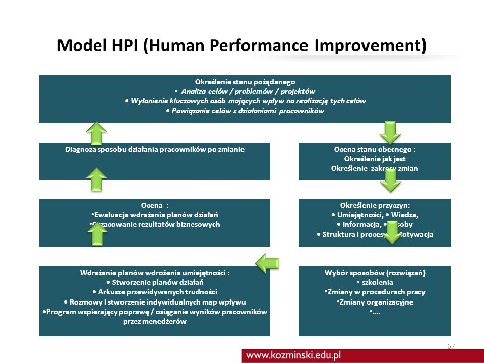 Model HPI (Human Performance Improvement)