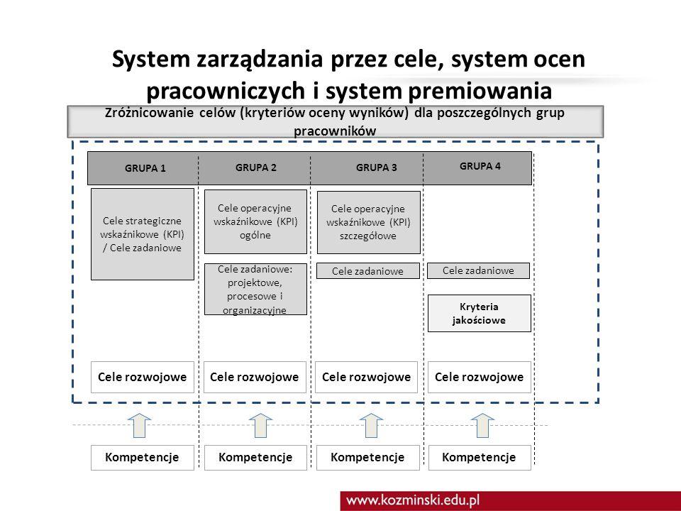 System zarządzania przez cele, system ocen pracowniczych i system premiowania