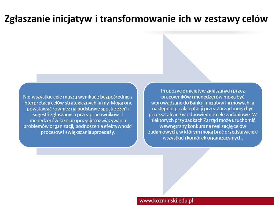 Zgłaszanie inicjatyw i transformowanie ich w zestawy celów