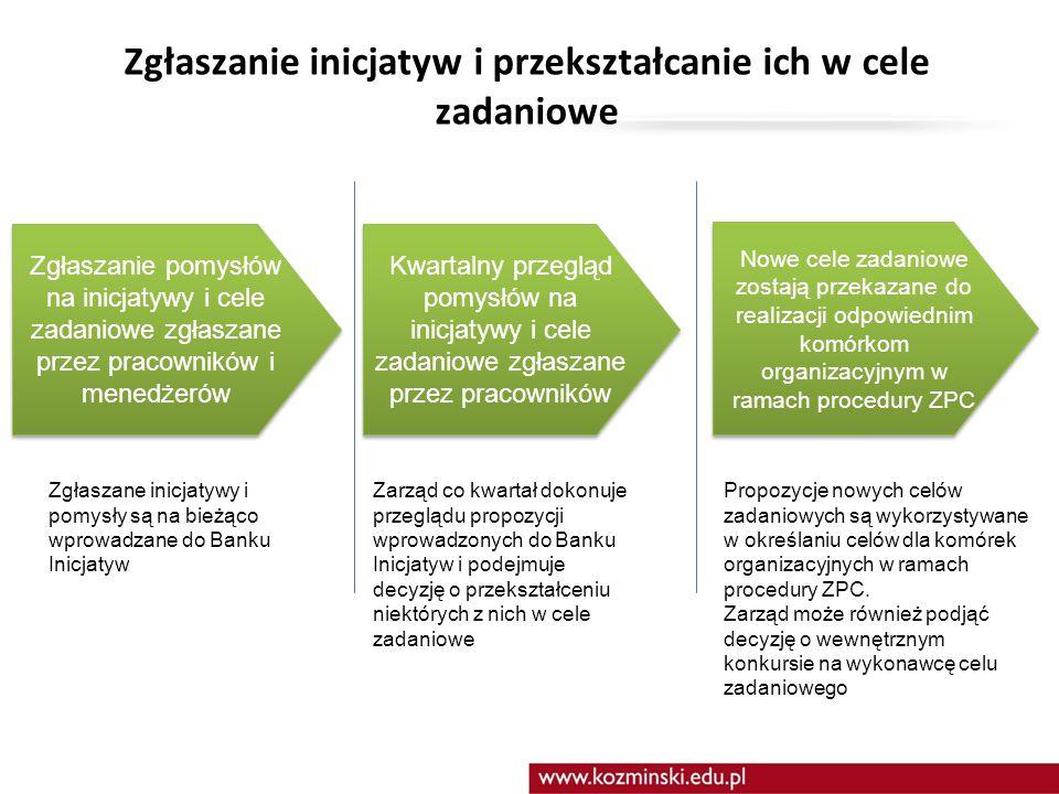 Zgłaszanie inicjatyw i przekształcanie ich w cele zadaniowe