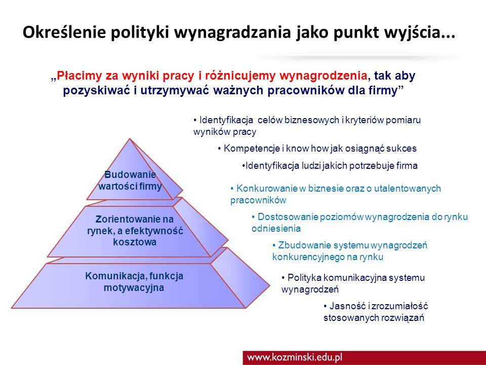 Określenie polityki wynagradzania jako punkt wyjścia...