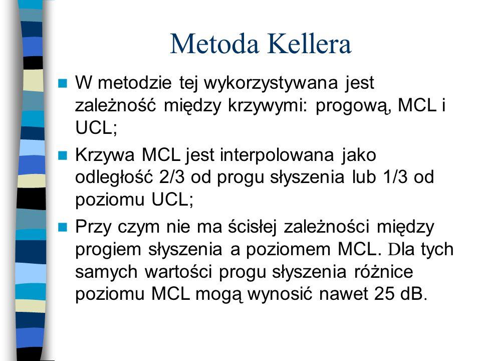 Metoda Kellera W metodzie tej wykorzystywana jest zależność między krzywymi: progową, MCL i UCL;