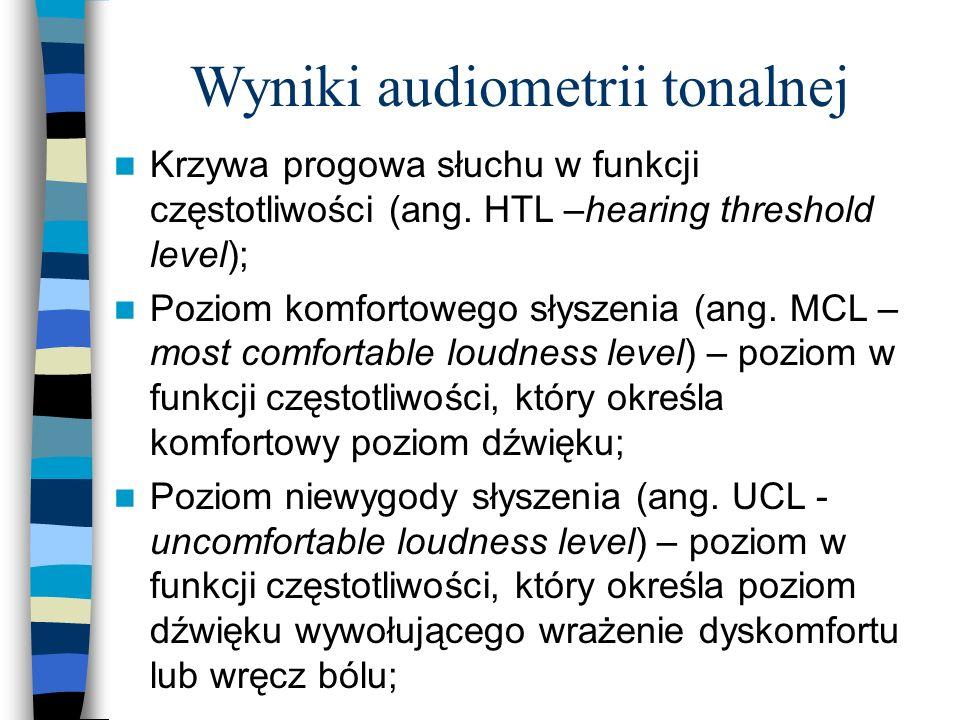 Wyniki audiometrii tonalnej